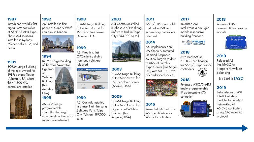 ASI Timeline
