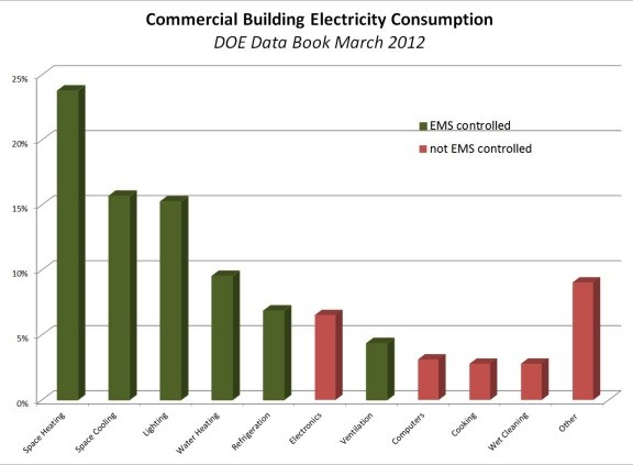 Kwh Of Office Building